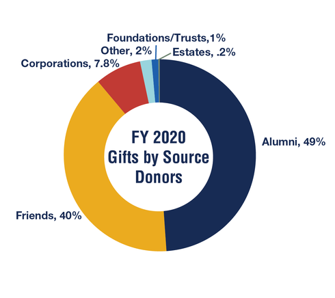 FY 2020 Gifts by Source - Dollars