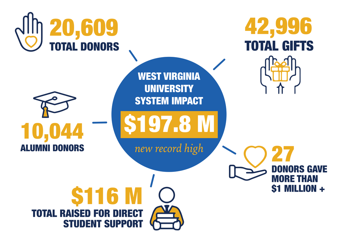 West Virginia University System Impact FY20 Infographic