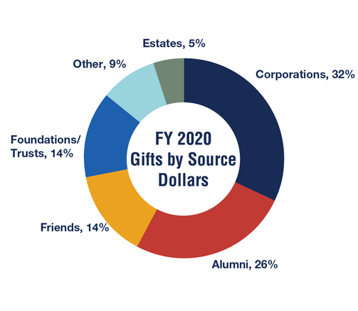 FY2020 Gifts by Source - Donors