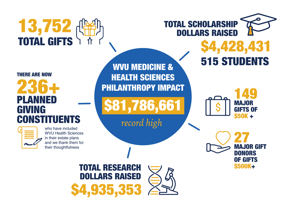 WVU Medicine and Health Sciences Impact FY20 Infographic