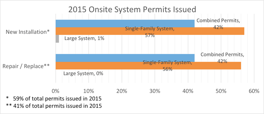Graph showing that the majority of 2015 on-site system permits issued for both new installations and repair/replace were for single-family systems with the second most being combined permits.