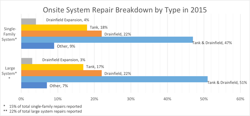 Graph of 2015 on-site system repair breakdowns for both single-family and large systems showing the majority being for tank and drain field and the second most for drainfield.