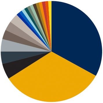 Pie chart showing relative color use.