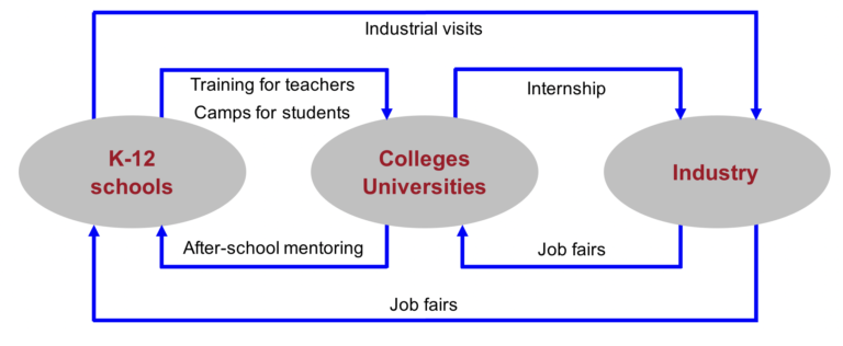 Chart showing how K-12 schools, Universities, and Industry are all linked