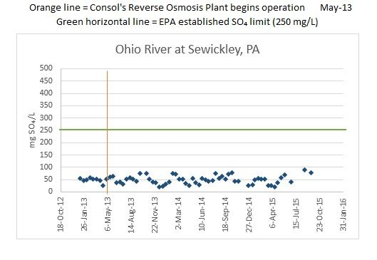 Ohio River at Sewickley, PA chart