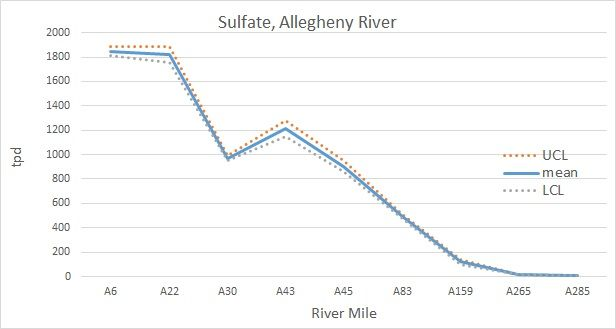 Sulfate, Allegheny River tpd chart
