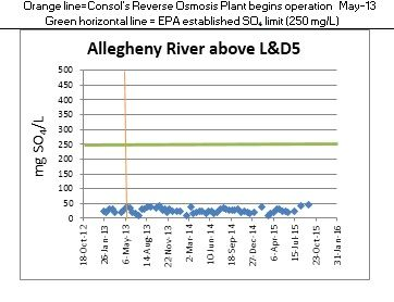 Allegheny River above L&D5 chart