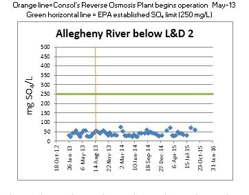 Allegheny River above L&D2 chart