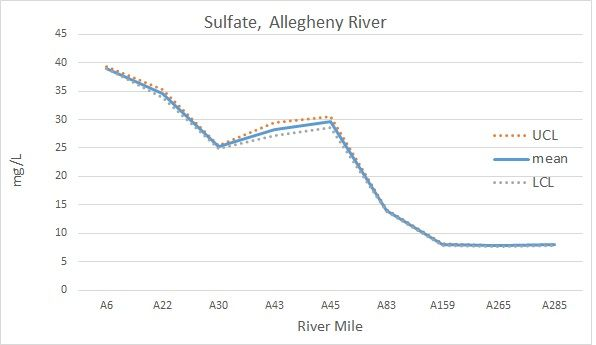 Sulfate, Allegheny River mg/L chart