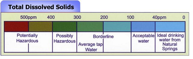 Chart showing total dissolved solids