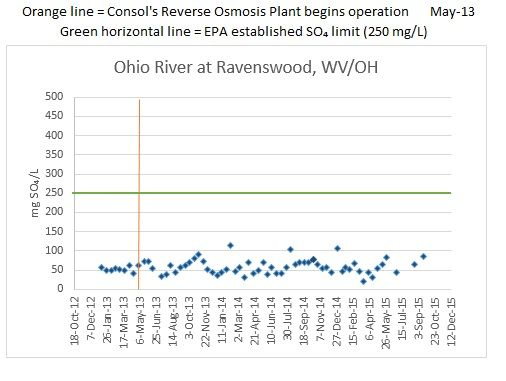 Ohio River at Ravenswood chart